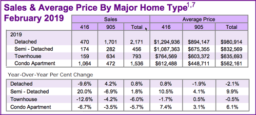 Chart - 2019-02 Toronto & GTA Home Sales & Average Price by Major Home Type