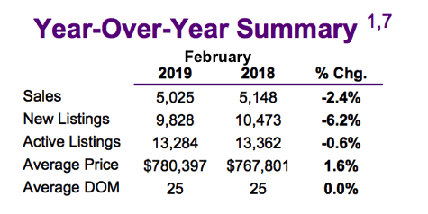 Chart - 2019-02 Toronto & GTA Home Sales YoY Summary