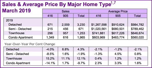Chart - 2019-03 Toronto & GTA Home Sales & Average Price by Major Home Type