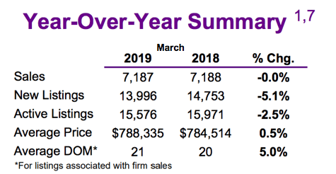 Chart - 2019-03 Toronto & GTA Home Sales YoY Summary.png