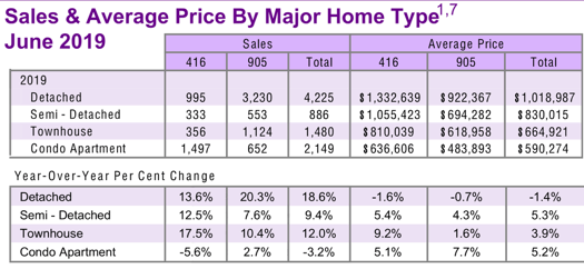 Chart - 2019-06 Toronto & GTA Home Sales & Average Price by Major Home Type
