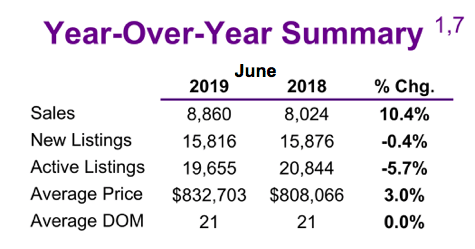 Chart - 2019-06 Toronto & GTA Home Sales YoY Summary