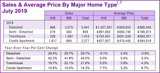Chart - 2019-07 Toronto & GTA Home Sales & Average Price by Major Home Type