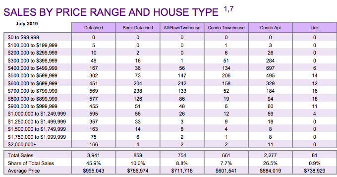Chart - 2019-07 Toronto & GTA Home Sales Volume by Price & Type