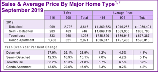 Chart - 2019-09 Toronto & GTA Home Sales & Average Price by Major Home Type