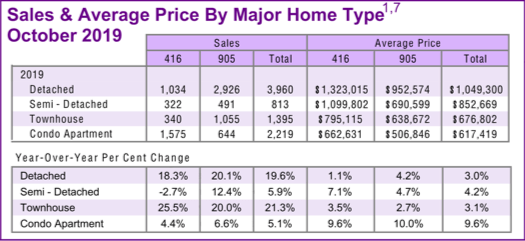 Chart - 2019-10 Toronto & GTA Home Sales & Average Price by Major Home Type