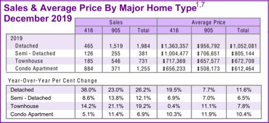 Chart - 2019-12 Toronto & GTA Home Sales & Average Price by Major Home Type