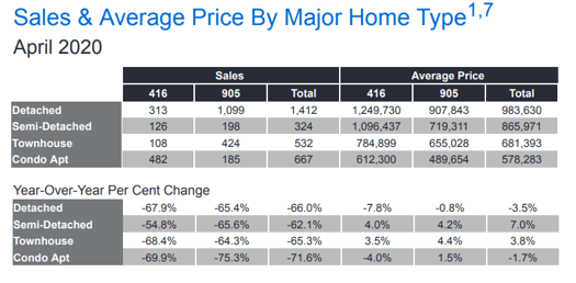 Chart - 2020-04 Toronto & GTA Home Sales & Average Price by Major Home Type