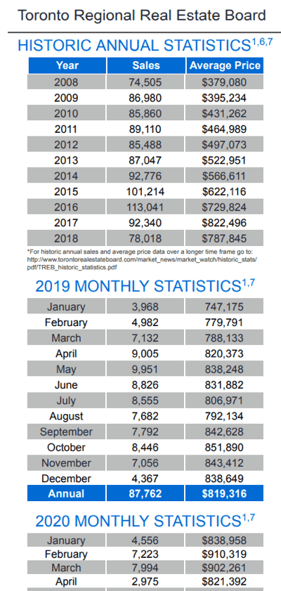 Chart - 2020-04 Toronto & GTA Home Sales Historic Annual & Monthly Stats