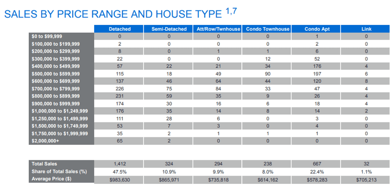 Chart - 2020-04 Toronto & GTA Home Sales Volume by Price & Type