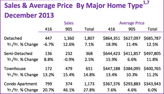 Chart - Toronto & GTA Home Sales & Average Price by Major Home Type 2013-12 for 2018-12 post