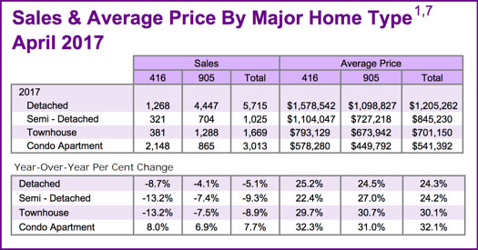 Chart - Toronto & GTA Home Sales & Average Price by Major Home Type 2017-12 for 2018-12 post