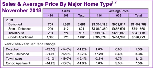 Chart - Toronto & GTA Home Sales YoY Summary @ 2018-11