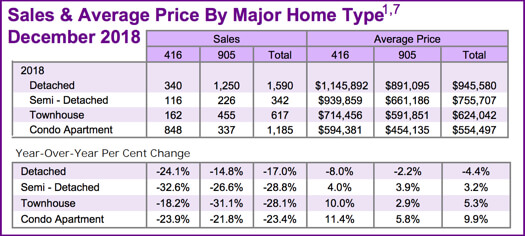 Chart - Toronto & GTA Home Sales & Average Price by Major Home Type 2018-12