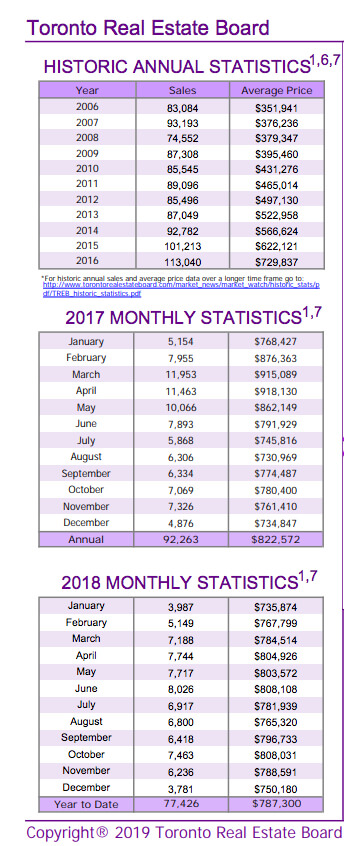 Chart - Toronto & GTA Home Sales Historic Annual Stats to 2018-12