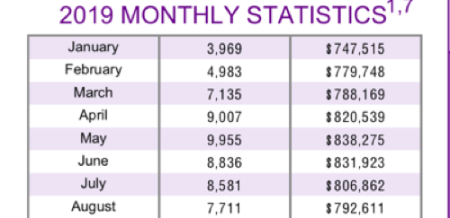"August 2019: Toronto & GTA MLS® home sales: Sales Up; Inventory Down; Prices ""Stable""..."