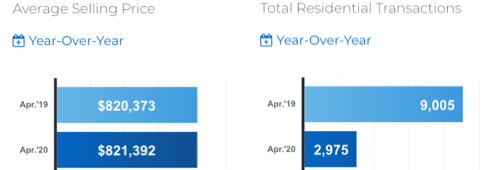 April 2020: Toronto & GTA MLS® home sales: Wow.