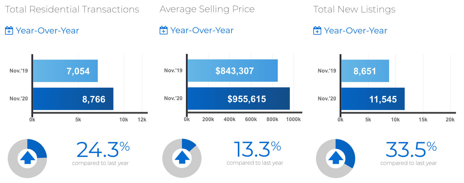 November 2020: Toronto & GTA MLS® home sales: Inventory: Freehold tight; Condo up