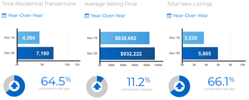 December 2020: Toronto & GTA MLS® home sales: 2020 (in) Hindsight… not so perfect for many