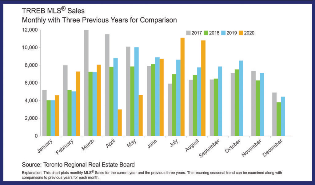 August 2020: Toronto & GTA MLS® home sales: Continued Strength... Generally